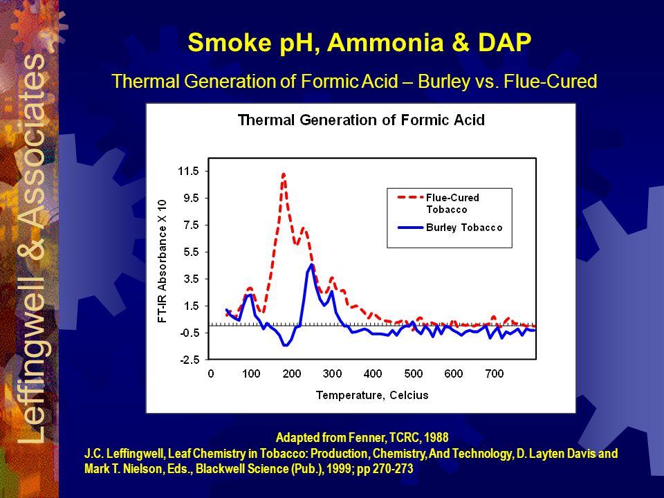 Smoke pH, Ammonia & DAP Thermal Generation of Formic Acid – Burley vs.