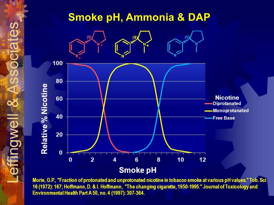 Relative % Nicotine Smoke pH Smoke pH, Ammonia & DAP Nicotine Leffingwell & Associates Morie, G.P., Fraction of protonated and unprotonated nicotine in tobacco smoke at various pH values. Tob.