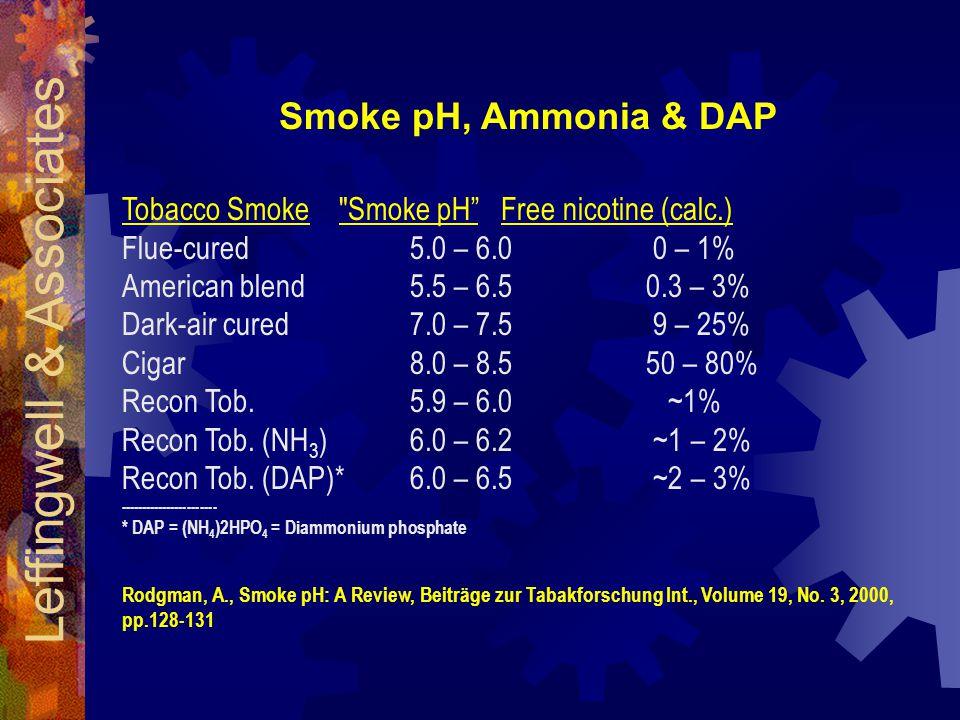 Tobacco Smoke Smoke pH Free nicotine (calc.) Flue-cured 5.0 – 6.0 0 – 1% American blend 5.5 – 6.5 0.3 – 3% Dark-air cured 7.0 – 7.5 9 – 25% Cigar 8.0 – 8.5 50 – 80% Recon Tob.5.9 – 6.0 ~1% Recon Tob.