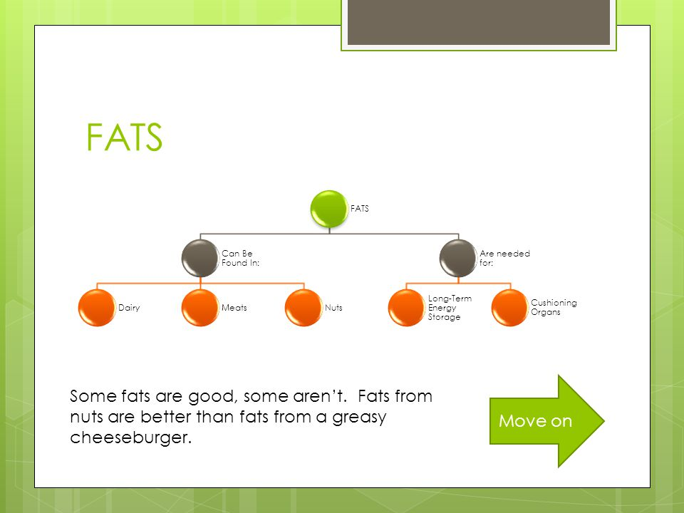 FATS Can Be Found In: DairyMeatsNuts Are needed for: Long-Term Energy Storage Cushioning Organs Move on Some fats are good, some aren't.