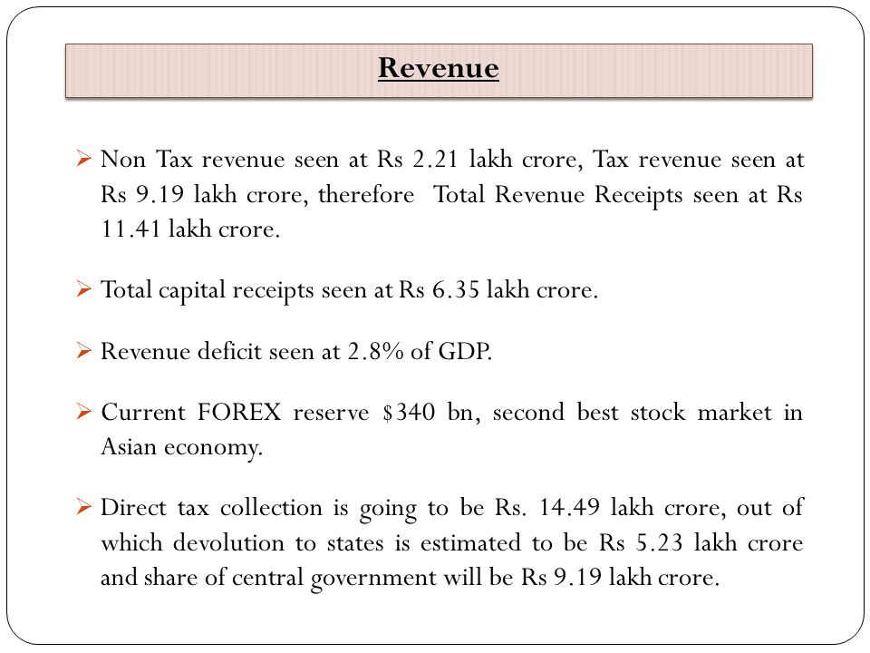 Revenue  Non Tax revenue seen at Rs 2.21 lakh crore, Tax revenue seen at Rs 9.19 lakh crore, therefore Total Revenue Receipts seen at Rs 11.41 lakh c