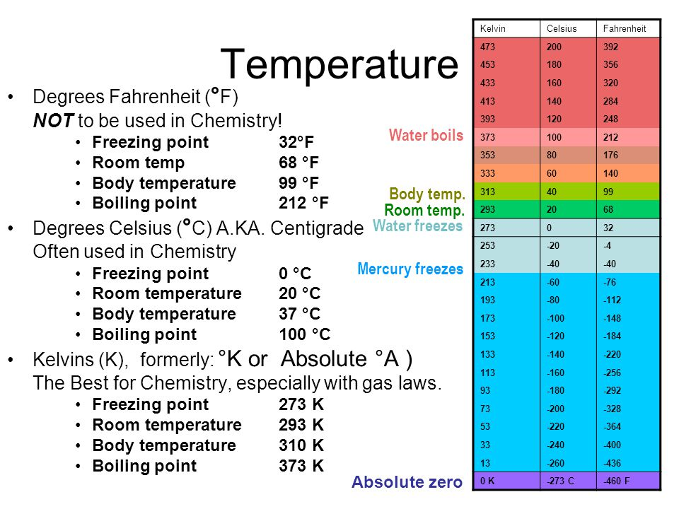 Temperature Degrees Fahrenheit ( ° F) NOT to be used in Chemistry.