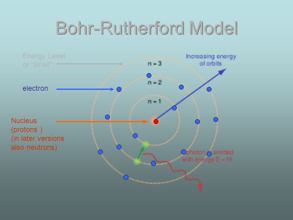 Bohr-Rutherford Model Nucleus (protons ) (in later versions also neutrons) electron Energy Level or Shell