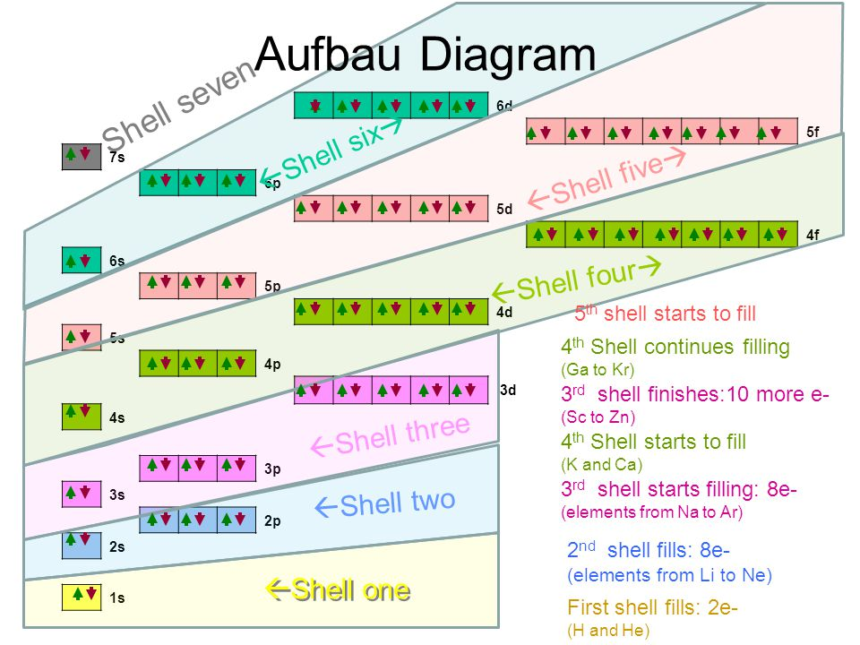 6d 5f 7s 6p 5d 4f 6s 5p 4d 5s 4p 3d 4s 3p 3s 2p 2s 1s Aufbau Diagram First shell fills: 2e- (H and He) 2 nd shell fills: 8e- (elements from Li to Ne) 3 rd shell starts filling: 8e- (elements from Na to Ar) 4 th Shell starts to fill (K and Ca) 3 rd shell finishes:10 more e- (Sc to Zn) 4 th Shell continues filling (Ga to Kr) 5 th shell starts to fill  Shell three  Shell two  Shell one  Shell four   Shell five   Shell six  Shell seven