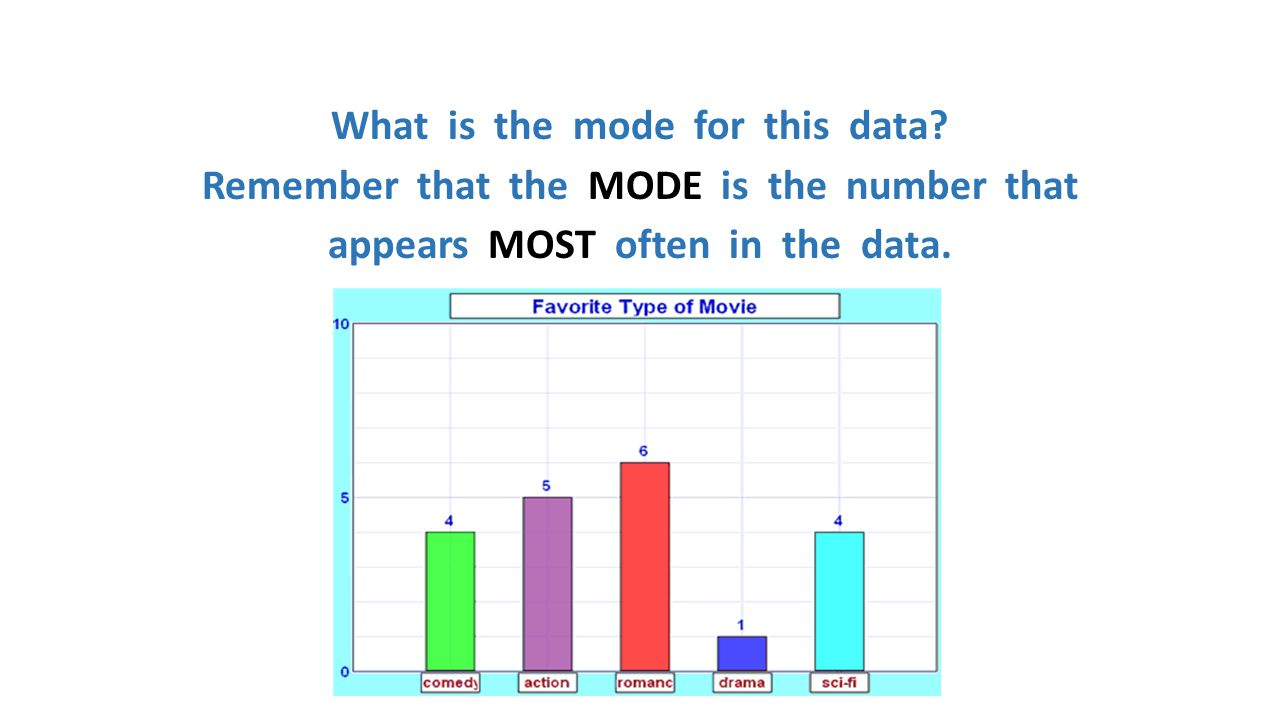 What is the mode for this data? Remember that the MODE is the number that appears MOST often in the data.