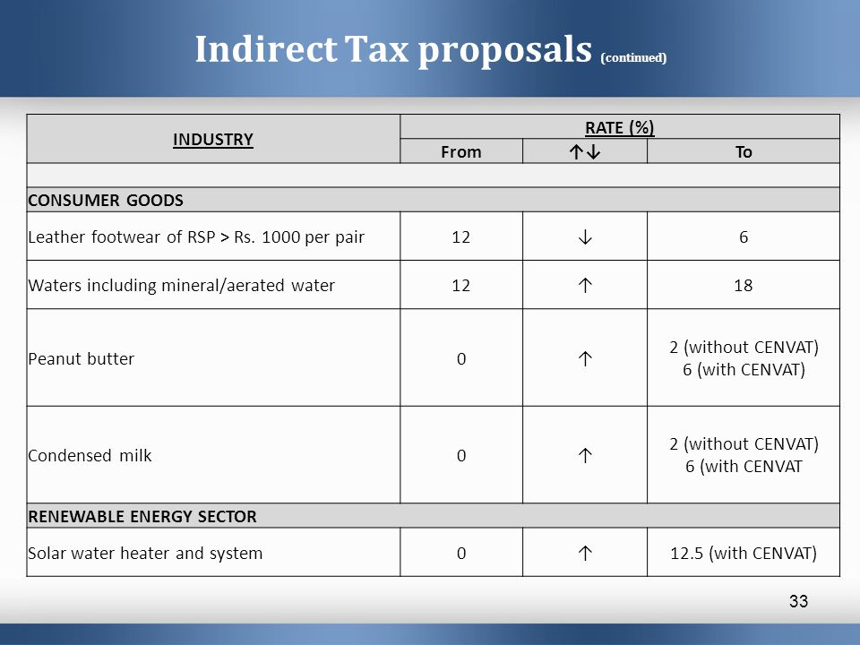 Indirect Tax proposals (continued) 33 INDUSTRY RATE (%) From↑↓To CONSUMER GOODS Leather footwear of RSP > Rs. 1000 per pair12↓6 Waters including miner