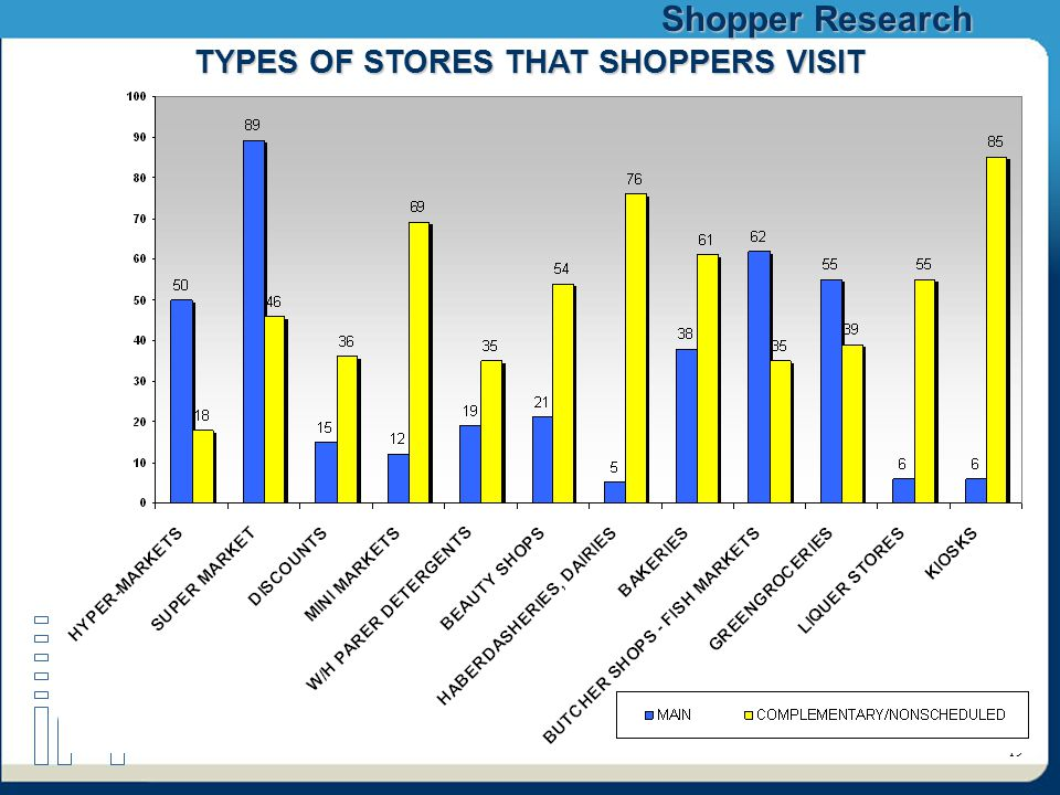 Shopper Research 19 TYPES OF STORES THAT SHOPPERS VISIT