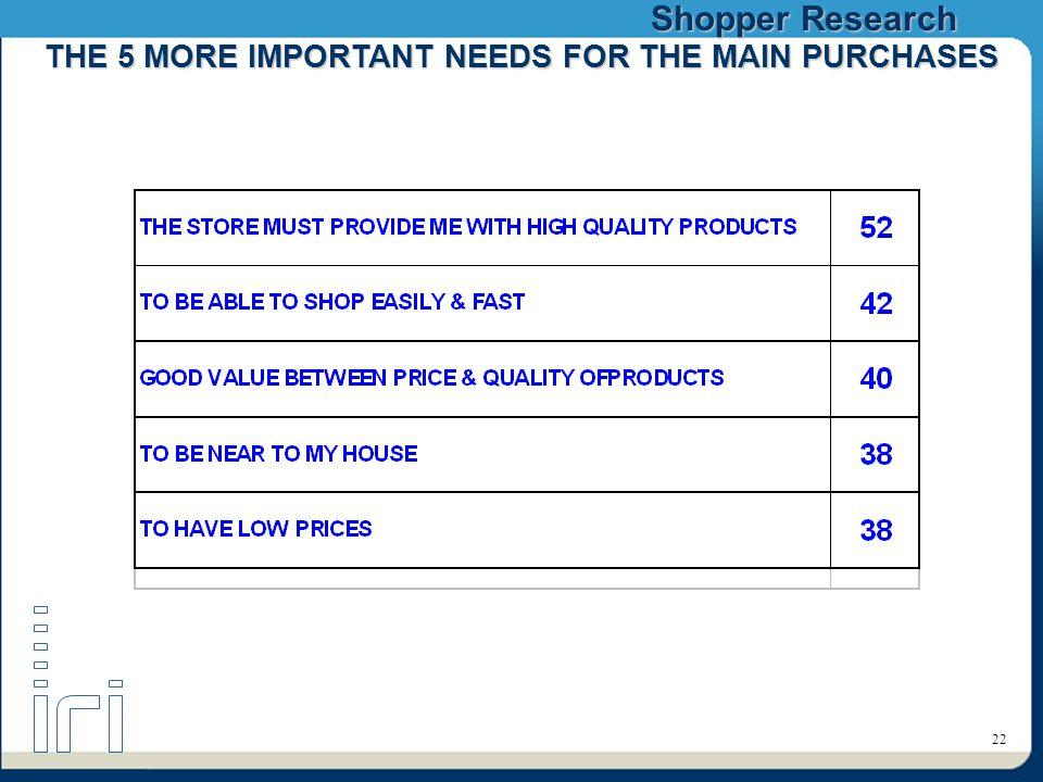 Shopper Research 22 THE 5 MORE IMPORTANT NEEDS FOR THE MAIN PURCHASES