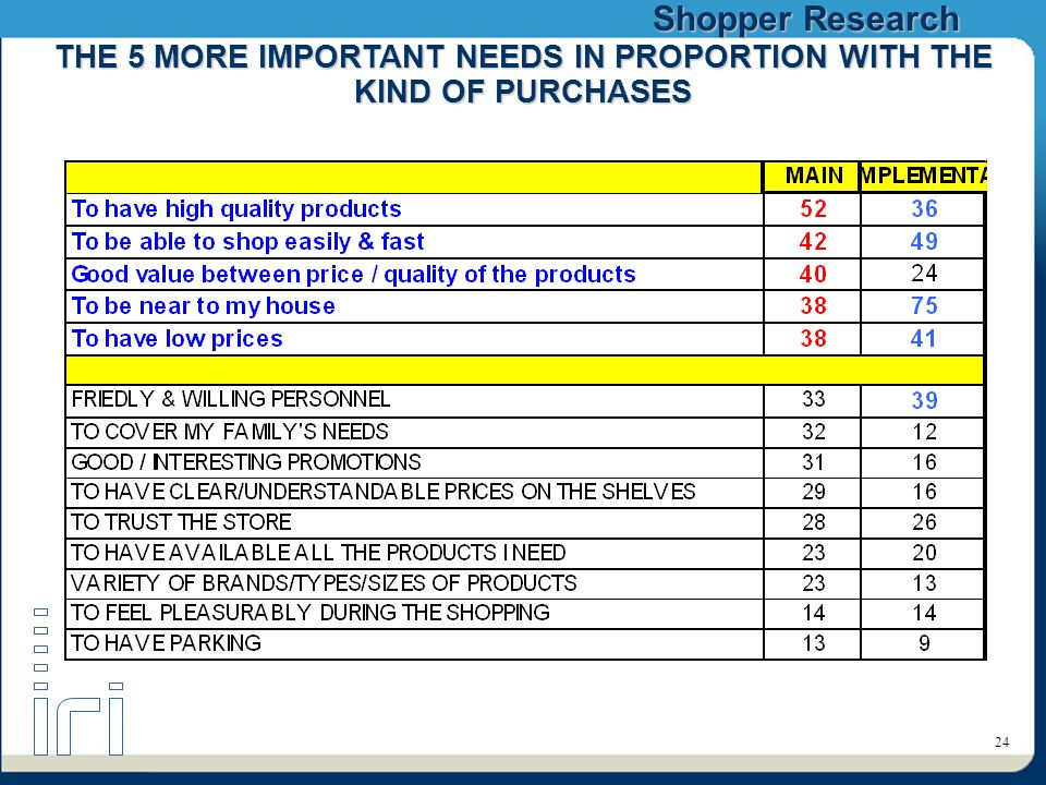 Shopper Research 24 THE 5 MORE IMPORTANT NEEDS IN PROPORTION WITH THE KIND OF PURCHASES