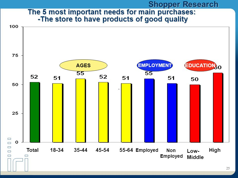Shopper Research 25 The 5 most important needs for main purchases: -The store to have products of good quality AGES EMPLOYMENT EDUCATION Total18-3435-4445-5455-64 Employed Low- Middle High Non Employed