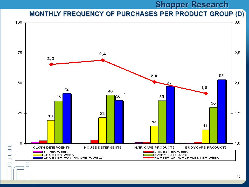 Shopper Research 39 MONTHLY FREQUENCY OF PURCHASES PER PRODUCT GROUP (D)