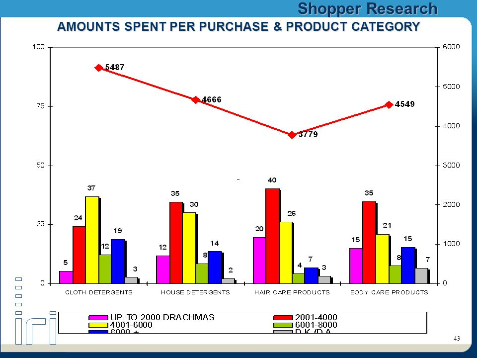 Shopper Research 43 AMOUNTS SPENT PER PURCHASE & PRODUCT CATEGORY