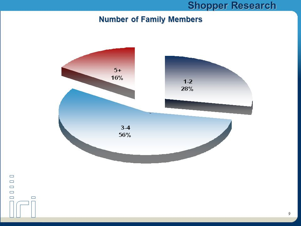 Shopper Research 9 Number of Family Members