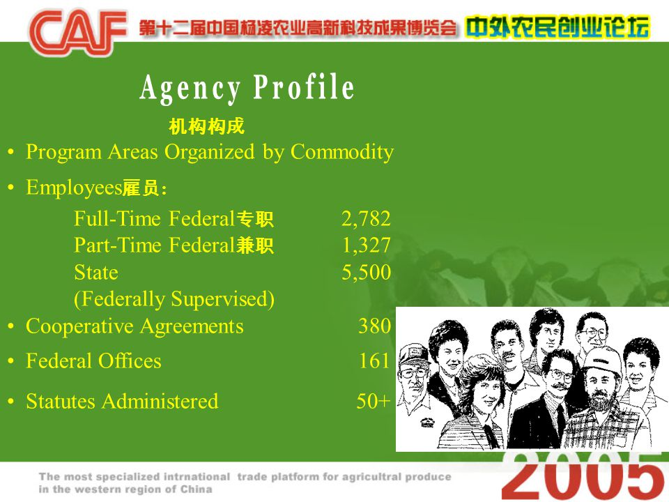机构构成 Program Areas Organized by Commodity Employees 雇员 : Full-Time Federal 专职 2,782 Part-Time Federal 兼职 1,327 State 5,500 (Federally Supervised) Cooperative Agreements 380 Federal Offices 161 Statutes Administered 50+