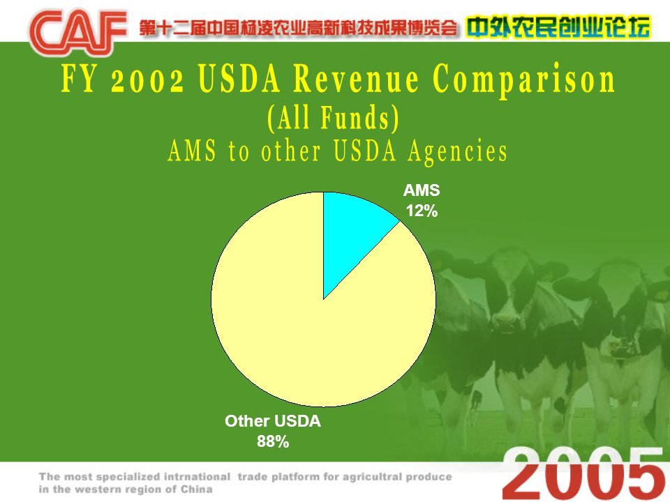 AMS 12% Other USDA 88%