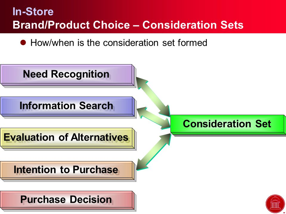 In-Store Brand/Product Choice – Consideration Sets lHow/when is the consideration set formed Need Recognition Information Search Evaluation of Alternatives Intention to Purchase Purchase Decision Consideration Set