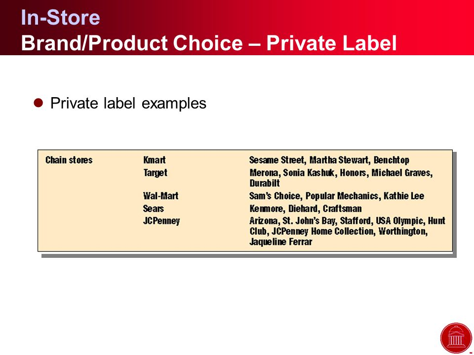 In-Store Brand/Product Choice – Private Label lPrivate label examples