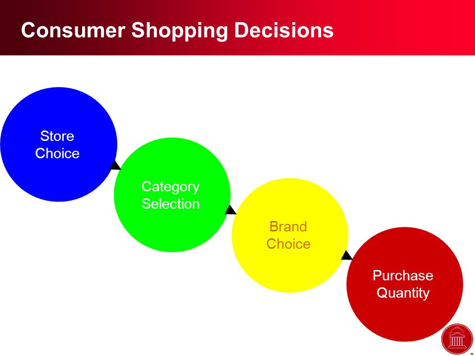 Consumer Shopping Decisions Store Choice Category Selection Brand Choice Purchase Quantity