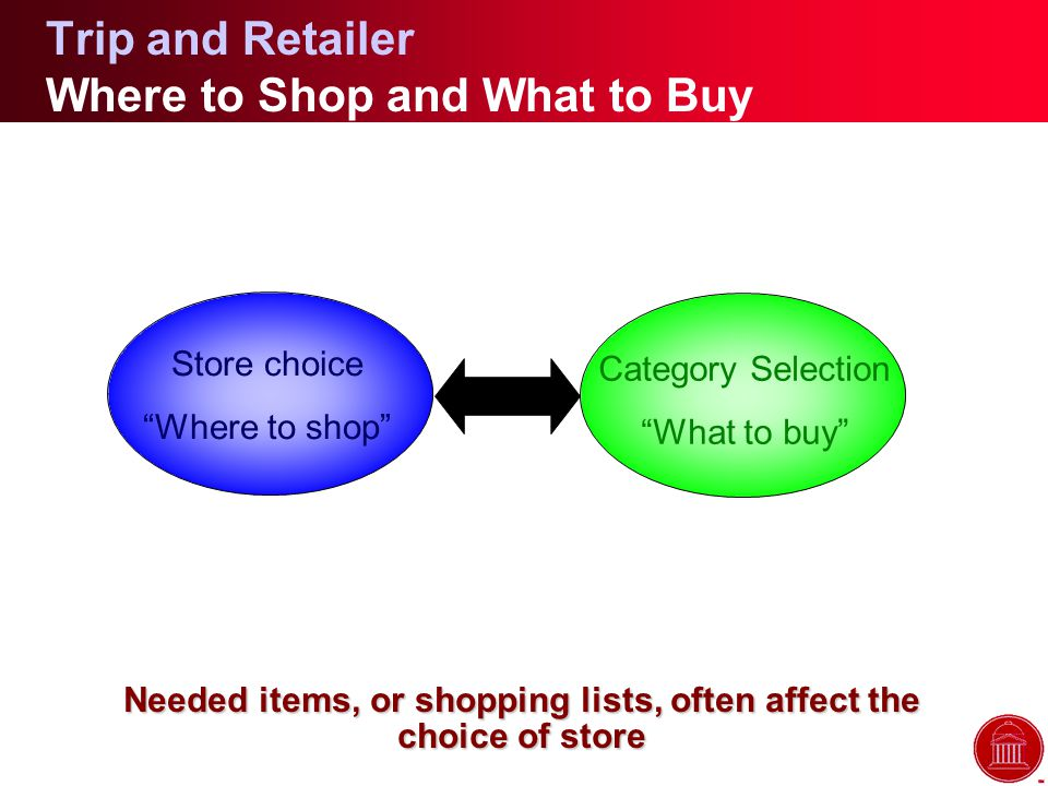 Trip and Retailer Where to Shop and What to Buy Needed items, or shopping lists, often affect the choice of store Store choice Where to shop Category Selection What to buy
