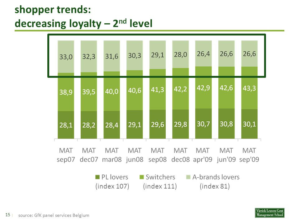 shopper trends: decreasing loyalty – 2 nd level 14 | A brand lovers A brands represent >70% in purchased units switchers A brands represent between 40 and 69% in purchased units private label lovers A brands represent <40 % in purchased units source: GfK panel services Belgium