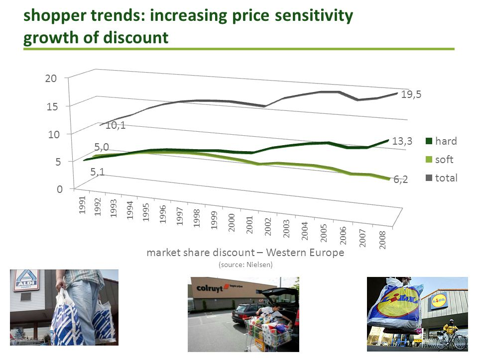 shopper trends: increasing price sensitivity 2