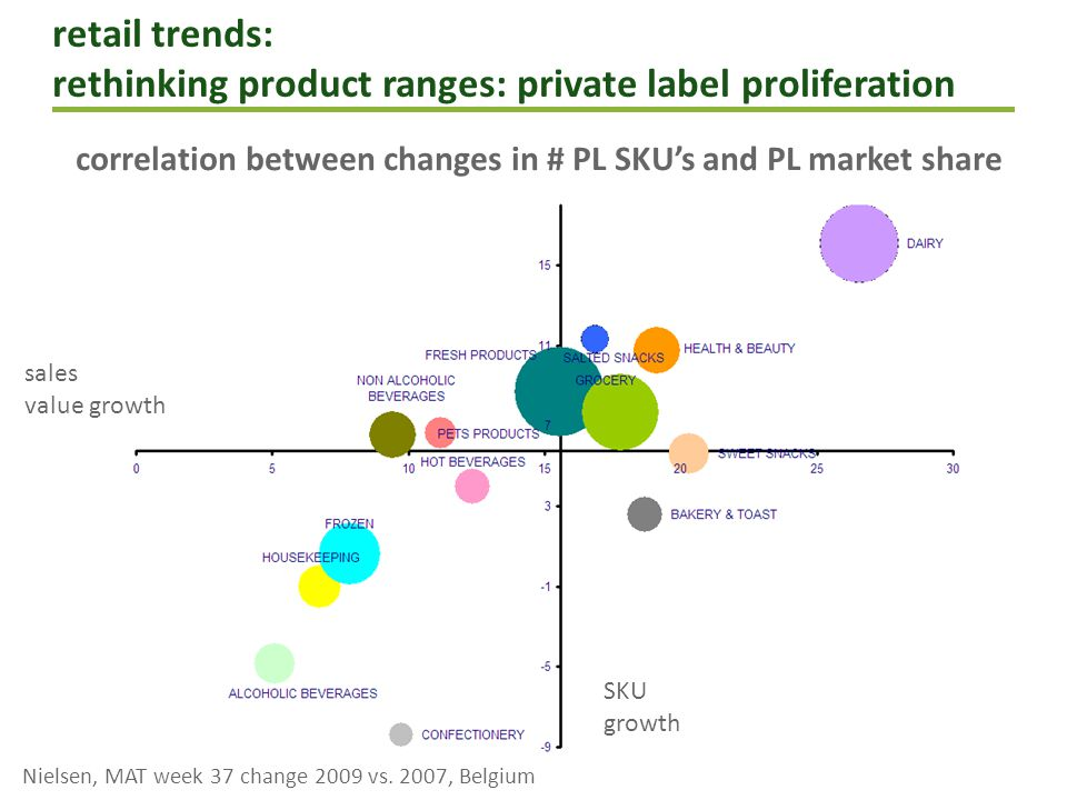 retail trends: rethinking product ranges less is more private label proliferation