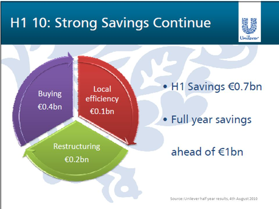 Source: Unilever Q3 results, 4th November 2010