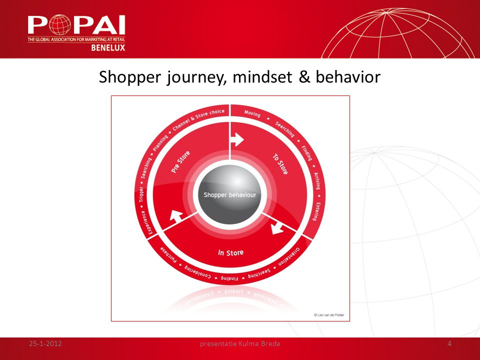 4 Shopper journey, mindset & behavior presentatie Kulma Breda25-1-2012
