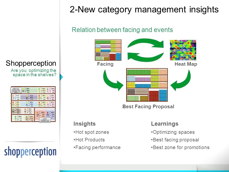 2-New category management insights Shopperception Are you optimizing the space in the shelves.