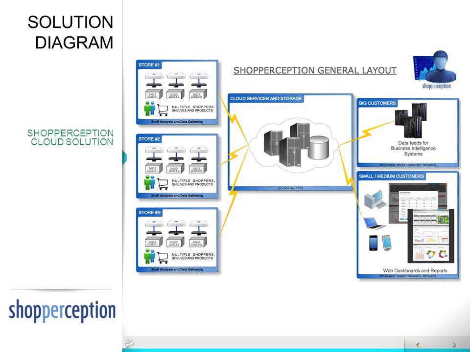 SOLUTION DIAGRAM SHOPPERCEPTION CLOUD SOLUTION