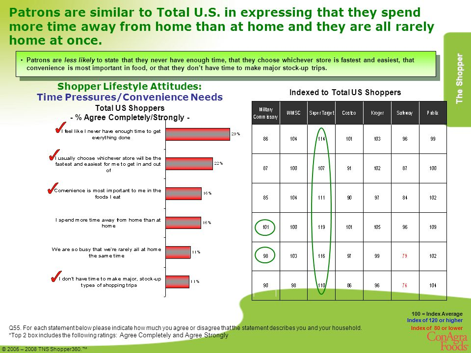 Patrons are similar to Total U.S. in expressing that they spend more time away from home than at home and they are all rarely home at once. Q55. For e