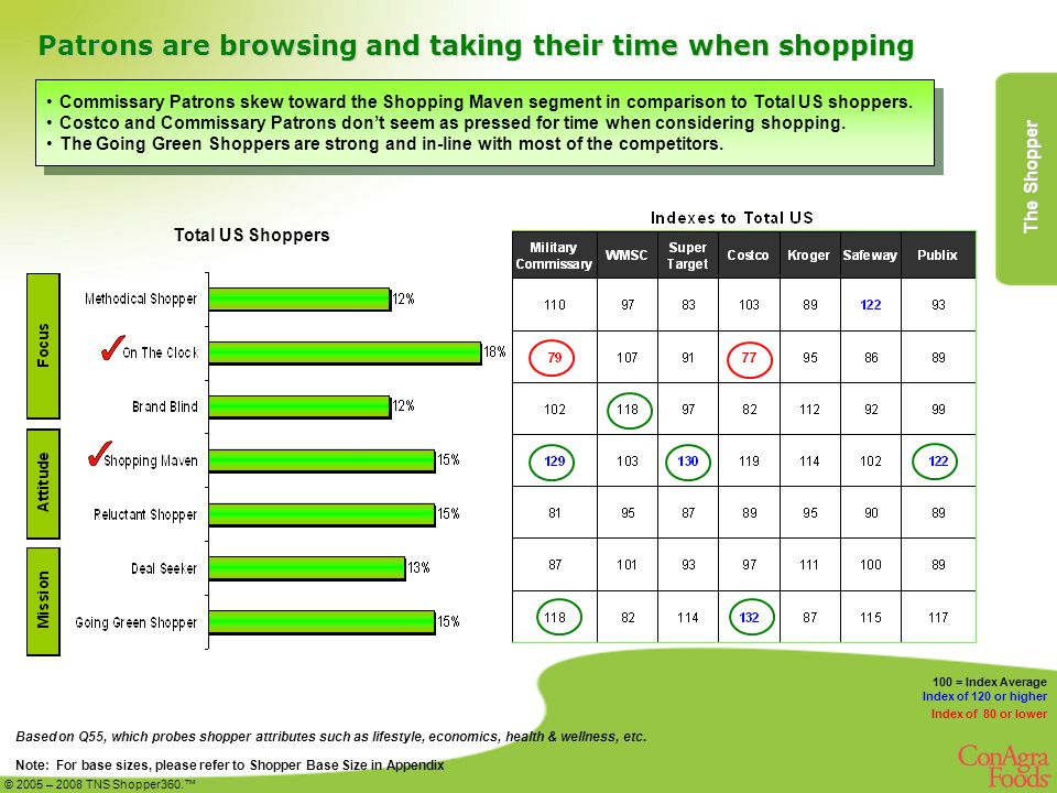 Patrons are browsing and taking their time when shopping Based on Q55, which probes shopper attributes such as lifestyle, economics, health & wellness, etc.