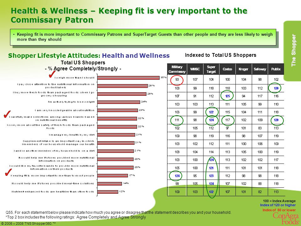 Health & Wellness – Keeping fit is very important to the Commissary Patron 100 = Index Average Index of 120 or higher Index of 80 or lower Total US Shoppers - % Agree Completely/Strongly - Indexed to Total US Shoppers Keeping fit is more important to Commissary Patrons and SuperTarget Guests than other people and they are less likely to weigh more than they should Q55.