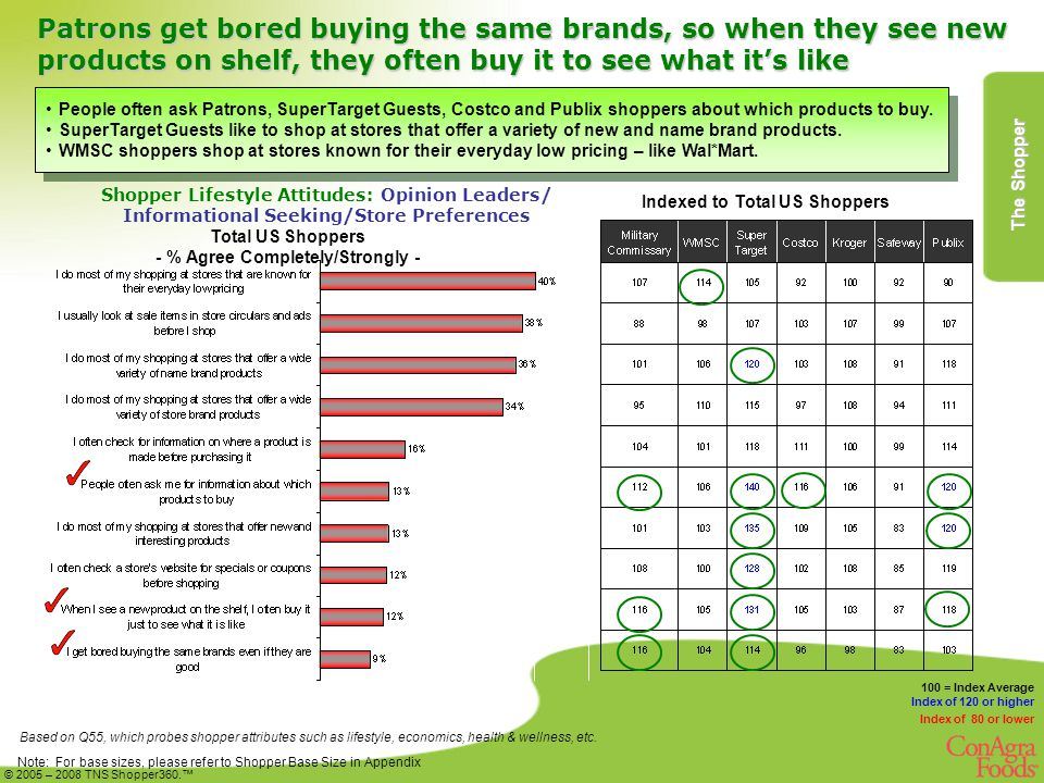 Patrons get bored buying the same brands, so when they see new products on shelf, they often buy it to see what it's like Based on Q55, which probes shopper attributes such as lifestyle, economics, health & wellness, etc.