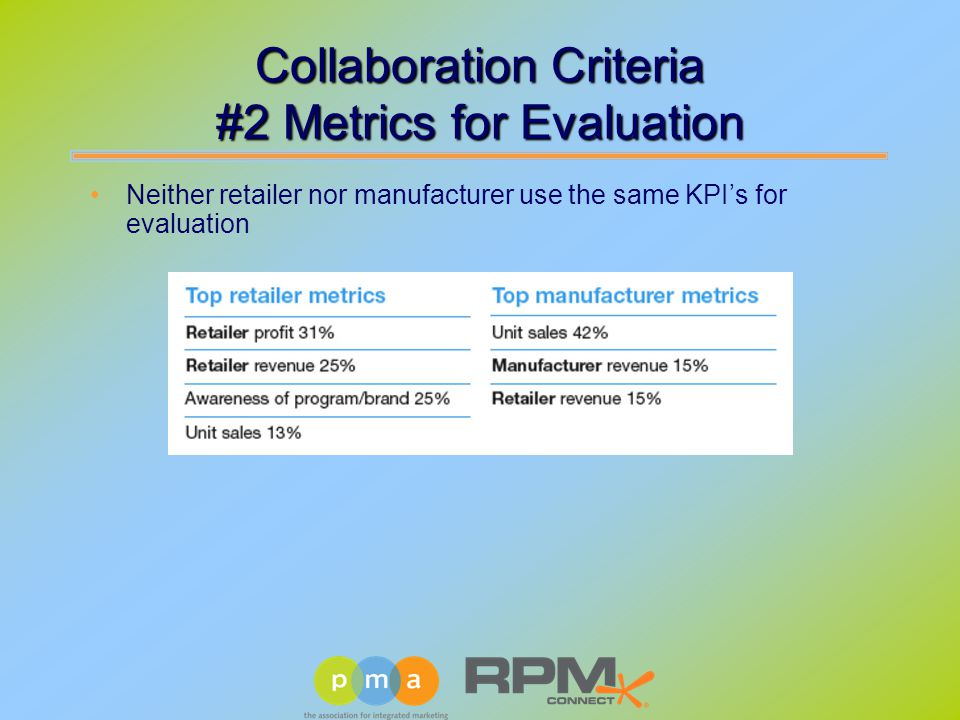 Collaboration Criteria #2 Metrics for Evaluation Neither retailer nor manufacturer use the same KPI's for evaluation