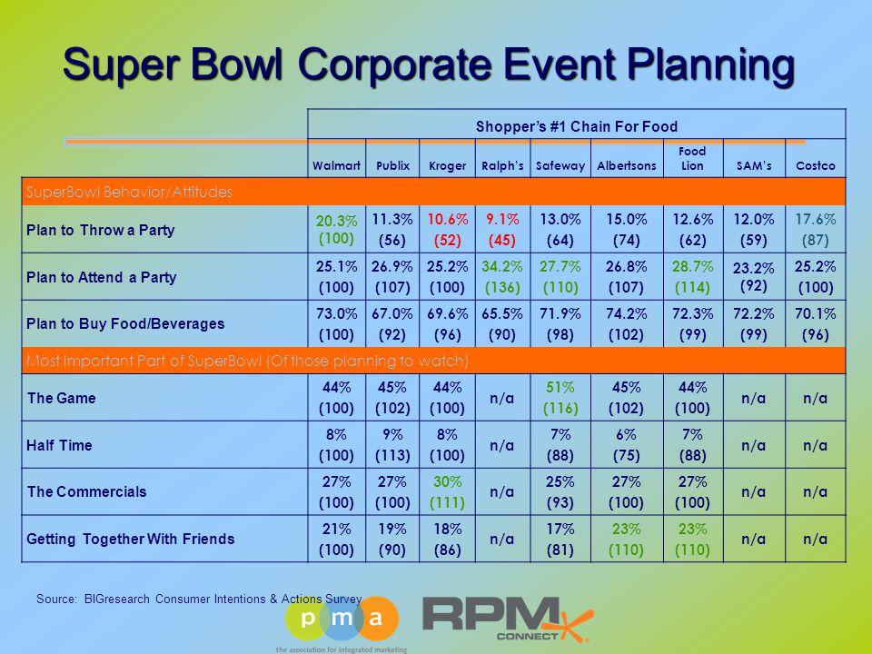 Super Bowl Corporate Event Planning Shopper's #1 Chain For Food WalmartPublixKrogerRalph'sSafewayAlbertsons Food LionSAM'sCostco SuperBowl Behavior/Attitudes Plan to Throw a Party 20.3% (100) 11.3% (56) 10.6% (52) 9.1% (45) 13.0% (64) 15.0% (74) 12.6% (62) 12.0% (59) 17.6% (87) Plan to Attend a Party 25.1% (100) 26.9% (107) 25.2% (100) 34.2% (136) 27.7% (110) 26.8% (107) 28.7% (114) 23.2% (92) 25.2% (100) Plan to Buy Food/Beverages 73.0% (100) 67.0% (92) 69.6% (96) 65.5% (90) 71.9% (98) 74.2% (102) 72.3% (99) 72.2% (99) 70.1% (96) Most Important Part of SuperBowl (Of those planning to watch) The Game 44% (100) 45% (102) 44% (100) n/a 51% (116) 45% (102) 44% (100) n/a Half Time 8% (100) 9% (113) 8% (100) n/a 7% (88) 6% (75) 7% (88) n/a The Commercials 27% (100) 27% (100) 30% (111) n/a 25% (93) 27% (100) 27% (100) n/a Getting Together With Friends 21% (100) 19% (90) 18% (86) n/a 17% (81) 23% (110) 23% (110) n/a Source: BIGresearch Consumer Intentions & Actions Survey