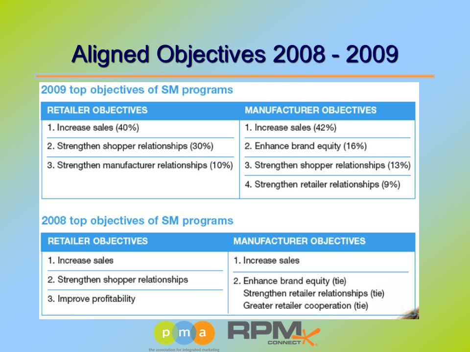 Aligned Objectives 2008 - 2009