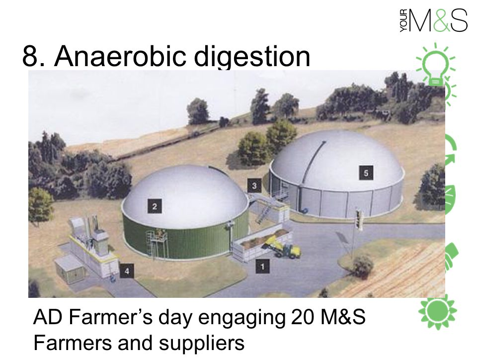 8. Anaerobic digestion AD Farmer's day engaging 20 M&S Farmers and suppliers