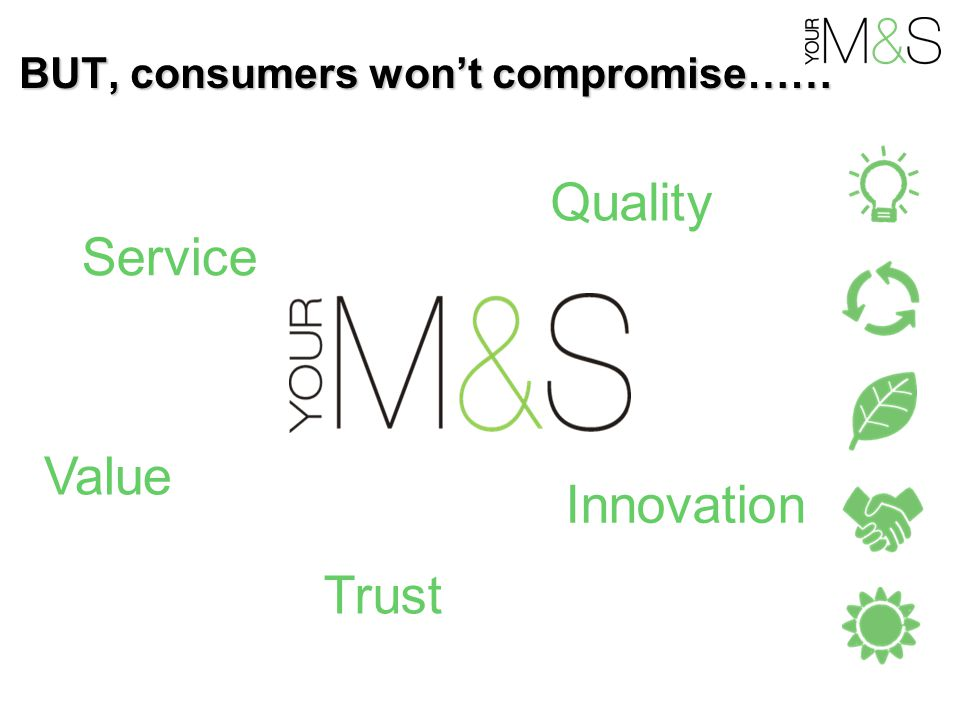 BUT, consumers won't compromise…… Trust Innovation Value Service Quality