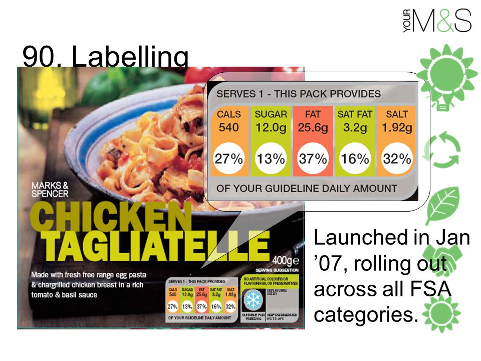 90. Labelling Launched in Jan '07, rolling out across all FSA categories.
