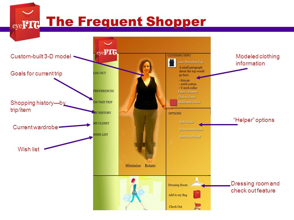 The Frequent Shopper Custom-built 3-D model Goals for current trip Current wardrobe Shopping history—by trip/item Wish list Helper options Modeled clothing information Dressing room and check out feature