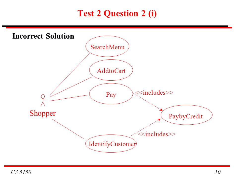 CS 5150 10 Test 2 Question 2 (i) Incorrect Solution SearchMenu PaybyCredit > IdentifyCustomer > AddtoCart Pay Shopper