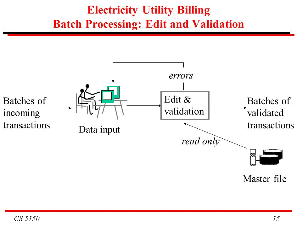 CS 5150 15 Electricity Utility Billing Batch Processing: Edit and Validation Data input Master file Edit & validation read only errors Batches of vali