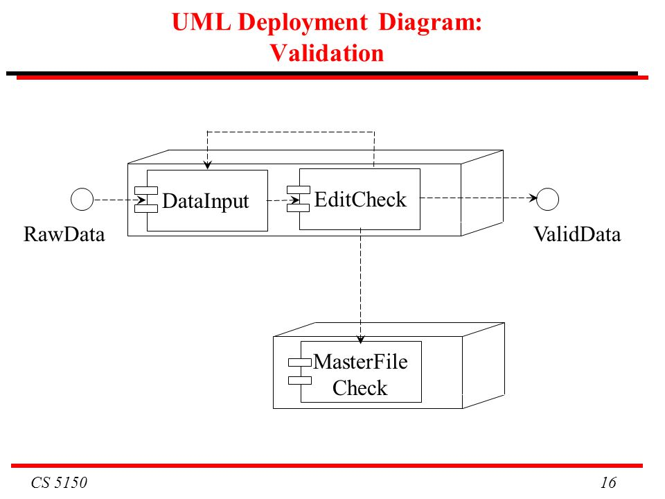 CS 5150 16 UML Deployment Diagram: Validation MasterFile Check EditCheck ValidData DataInput RawData