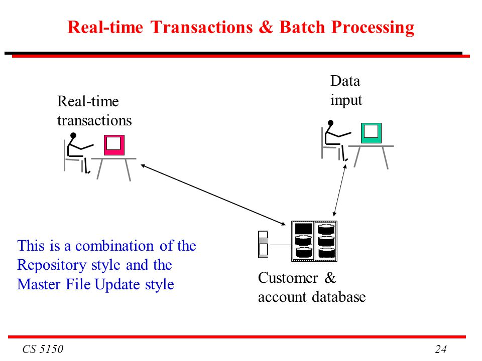 CS 5150 24 Real-time Transactions & Batch Processing Customer & account database Real-time transactions Data input This is a combination of the Reposi