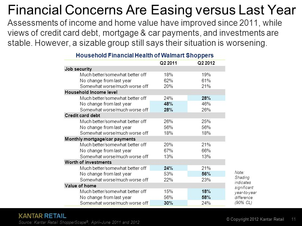 © Copyright 2012 Kantar Retail Financial Concerns Are Easing versus Last Year Q2 2011Q2 2012 Job security Much better/somewhat better off 18%19% No change from last year 62%61% Somewhat worse/much worse off 20%21% Household Income level Much better/somewhat better off 24%28% No change from last year 48%46% Somewhat worse/much worse off 28%26% Credit card debt Much better/somewhat better off 26%25% No change from last year 56% Somewhat worse/much worse off 18% Monthly mortgage/car payments Much better/somewhat better off 20%21% No change from last year 67%66% Somewhat worse/much worse off 13% Worth of investments Much better/somewhat better off 24%21% No change from last year 53%56% Somewhat worse/much worse off 22%23% Value of home Much better/somewhat better off 15%18% No change from last year 56%58% Somewhat worse/much worse off 30%24% 11 Assessments of income and home value have improved since 2011, while views of credit card debt, mortgage & car payments, and investments are stable.