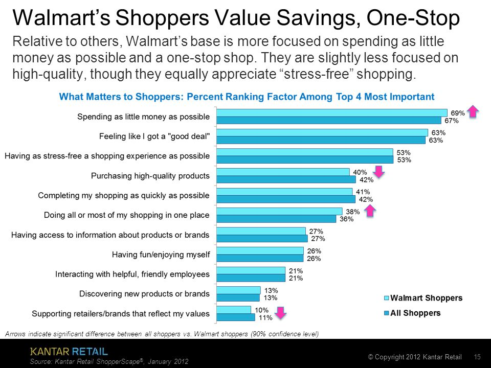 © Copyright 2012 Kantar Retail Walmart's Shoppers Value Savings, One-Stop 15 Relative to others, Walmart's base is more focused on spending as little money as possible and a one-stop shop.