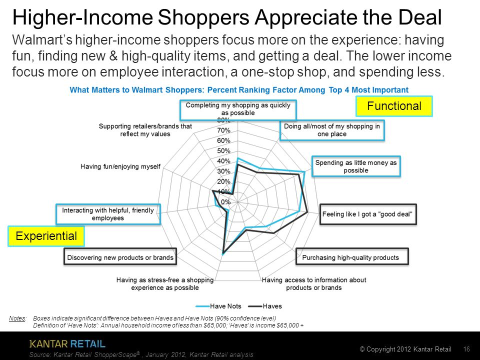 © Copyright 2012 Kantar Retail Higher-Income Shoppers Appreciate the Deal 16 Walmart's higher-income shoppers focus more on the experience: having fun, finding new & high-quality items, and getting a deal.