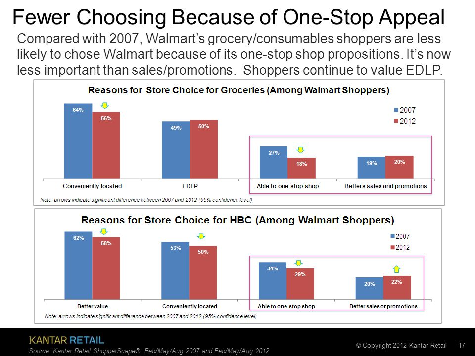 © Copyright 2012 Kantar Retail Fewer Choosing Because of One-Stop Appeal 17 Source: Kantar Retail ShopperScape®, Feb/May/Aug 2007 and Feb/May/Aug 2012 Compared with 2007, Walmart's grocery/consumables shoppers are less likely to chose Walmart because of its one-stop shop propositions.