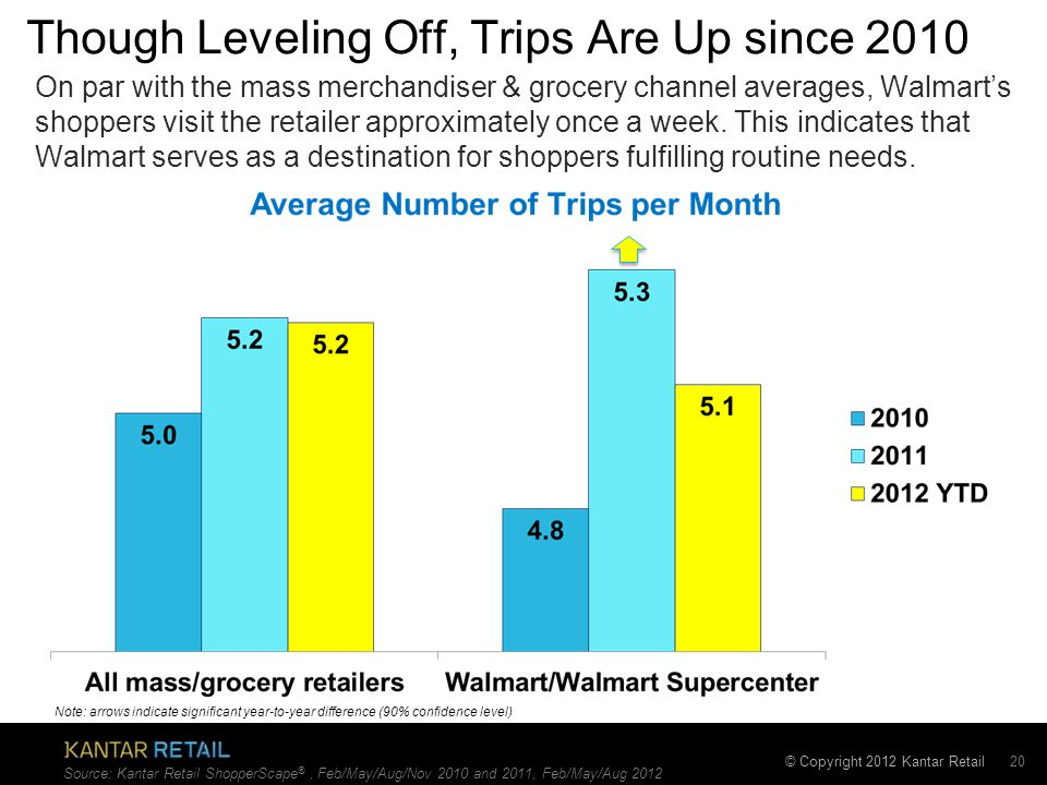 © Copyright 2012 Kantar Retail Though Leveling Off, Trips Are Up since 2010 20 Source: Kantar Retail ShopperScape ®, Feb/May/Aug/Nov 2010 and 2011, Feb/May/Aug 2012 Note: arrows indicate significant year-to-year difference (90% confidence level) On par with the mass merchandiser & grocery channel averages, Walmart's shoppers visit the retailer approximately once a week.